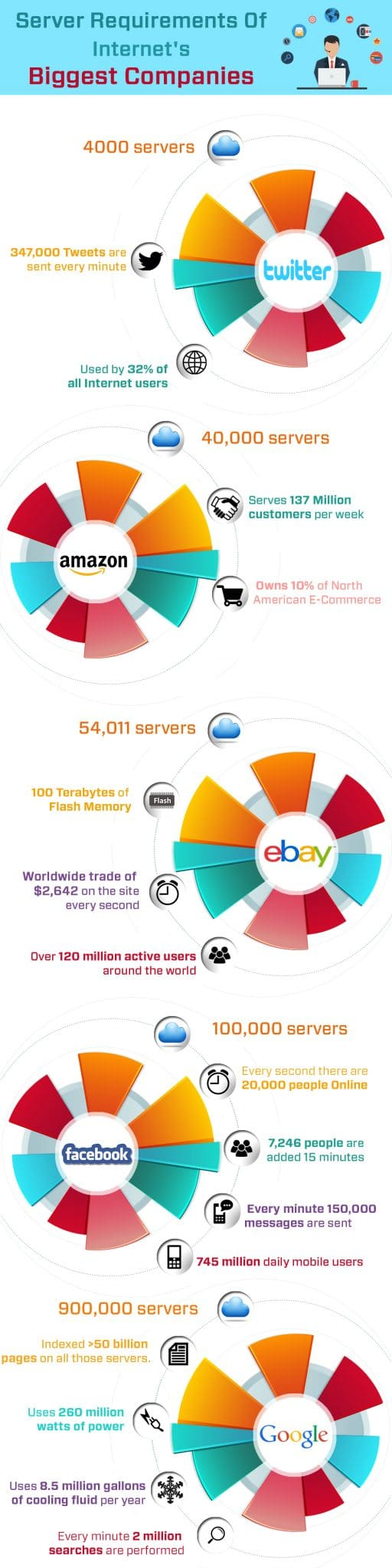 infographic-heavy-server