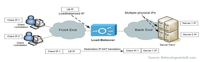 Web Server Load balancing for eCommerce websites – a basic guide to traffic management